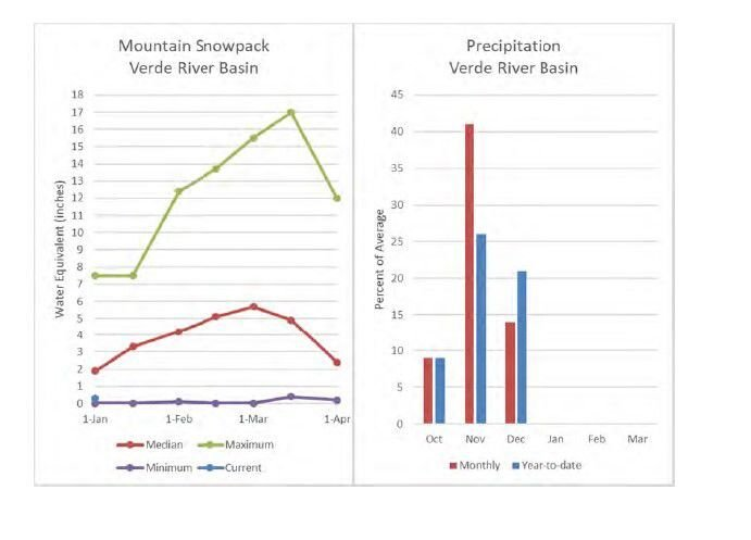 verde river snow and rain to date.jpg