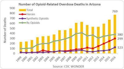 Opioid overdose AZ