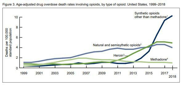 Overdose death rates