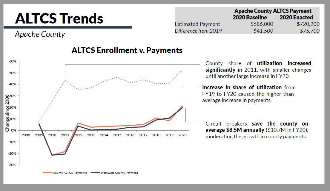 Alltec Apache County