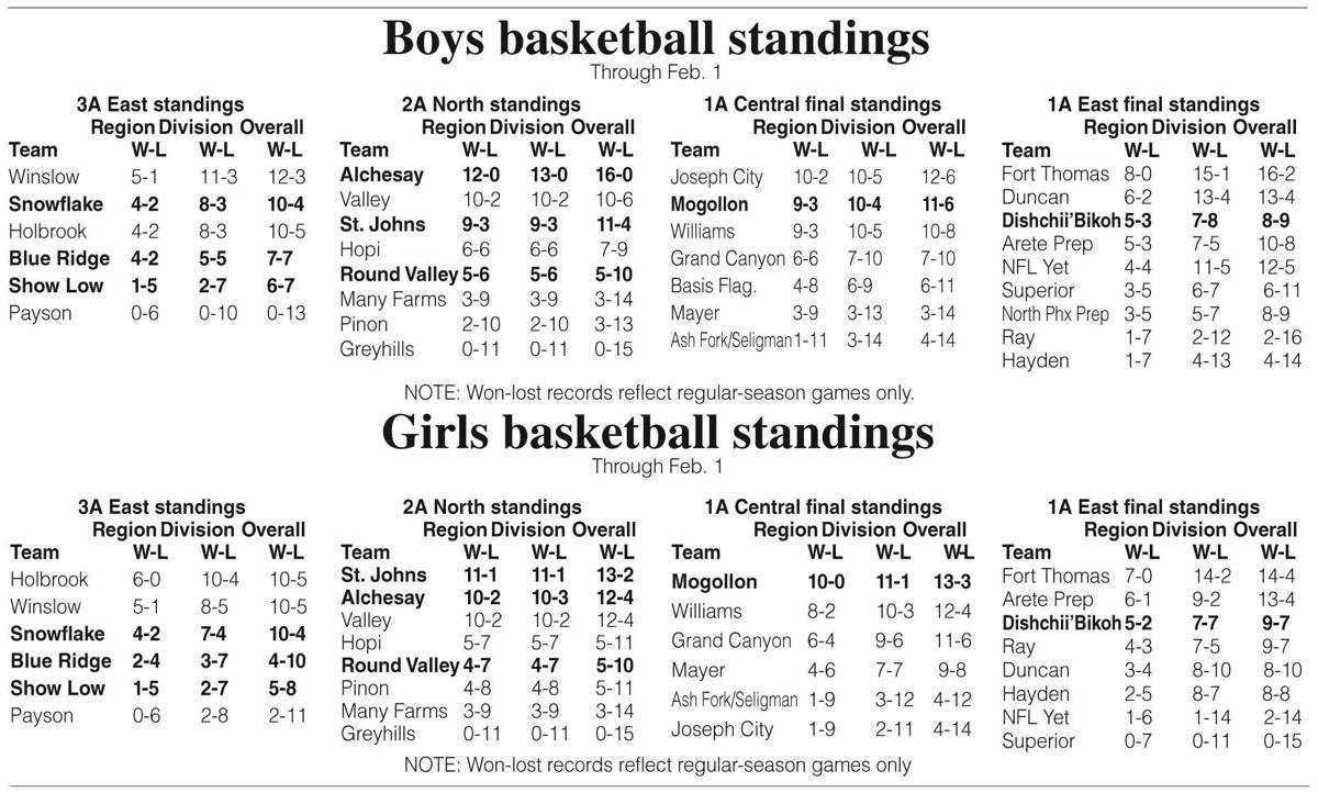 Prep basketball standings