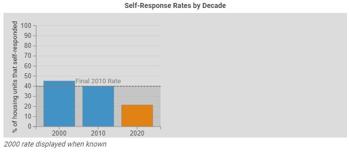 Apache County census self-response rate declines