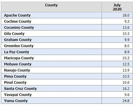 july unemployment by county.jpg