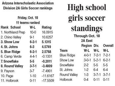 Girls soccer rankings, region standings