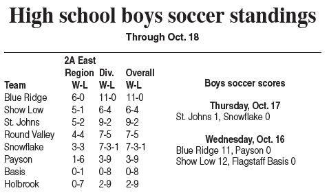 Boys soccer standings