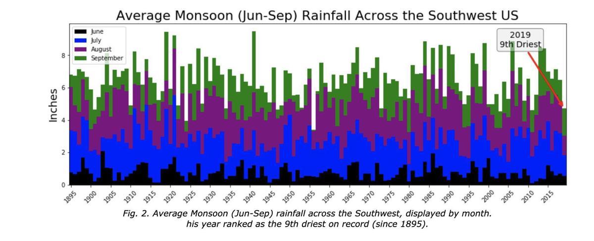Average monsoon rainfall June - Sept. in Southwestern US