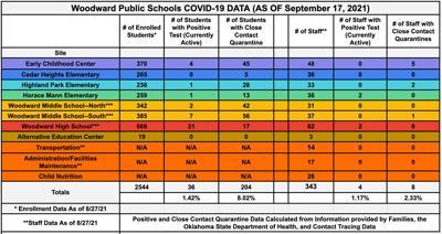 school covid numbers