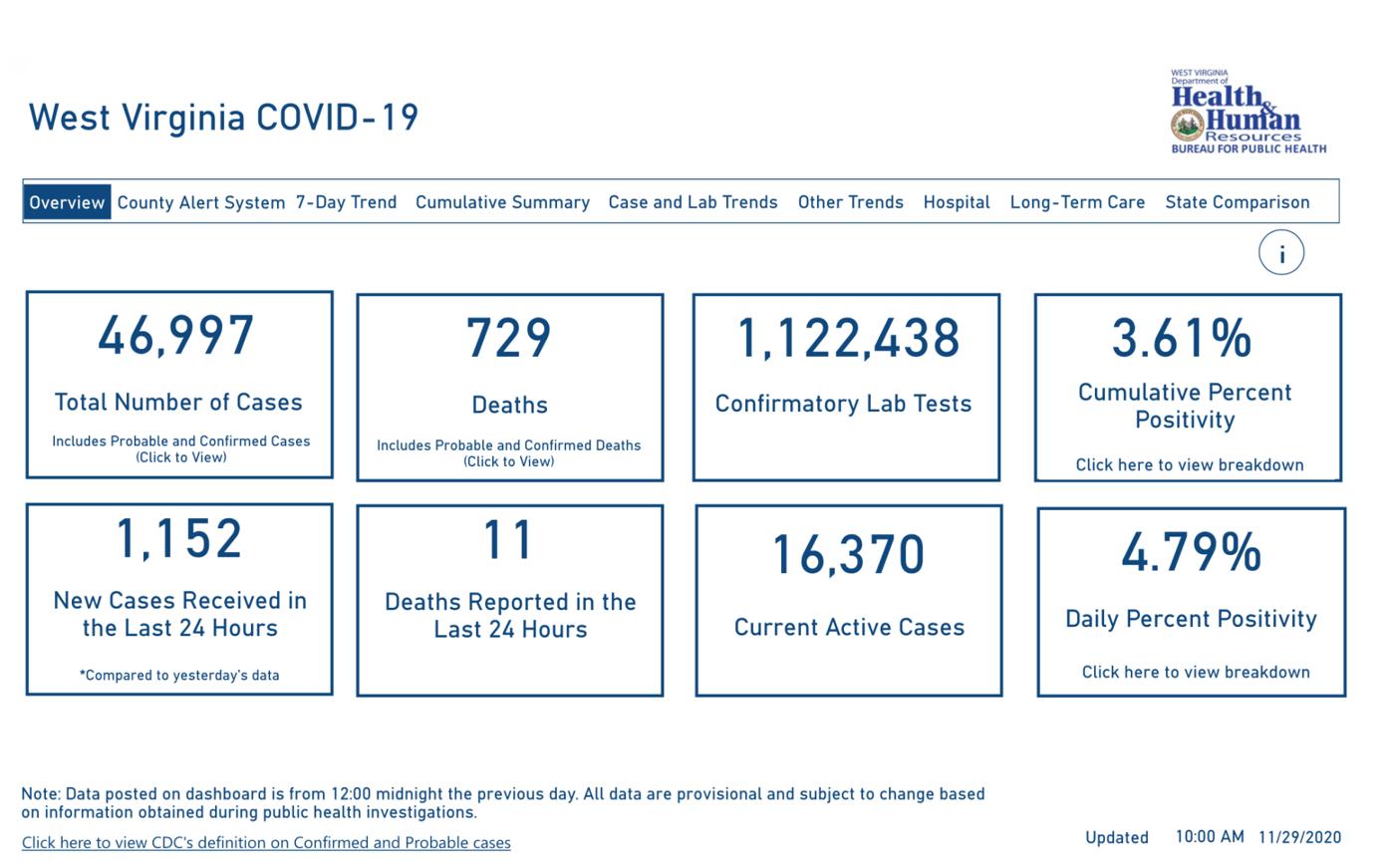 WV DHHR Dashboard, 11-29-2020