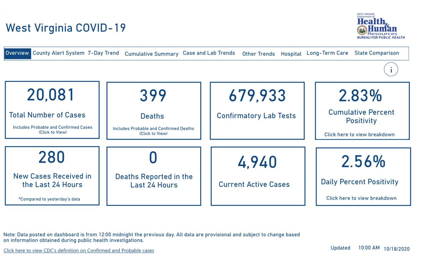WV DHHR COVID-19 Dashboard, 10-18-2020, 10 a.m.