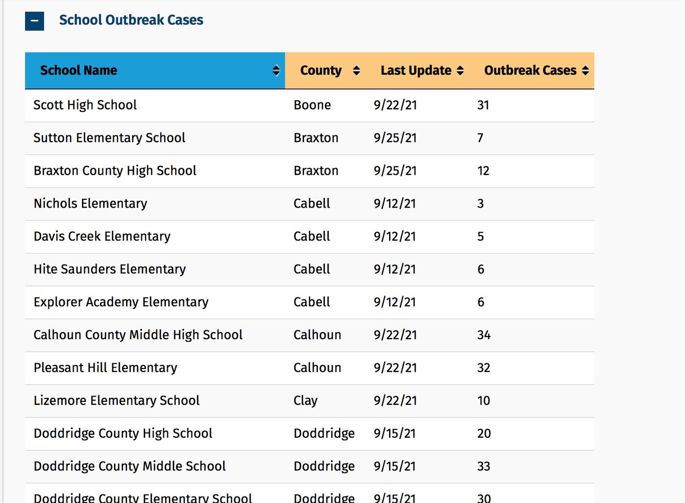 School Outbreak Cases