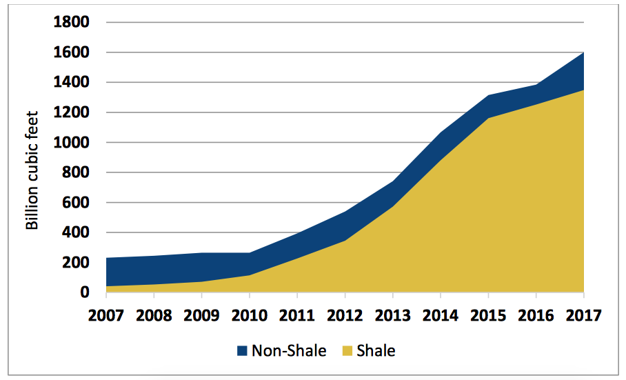 Natural gas production graphic