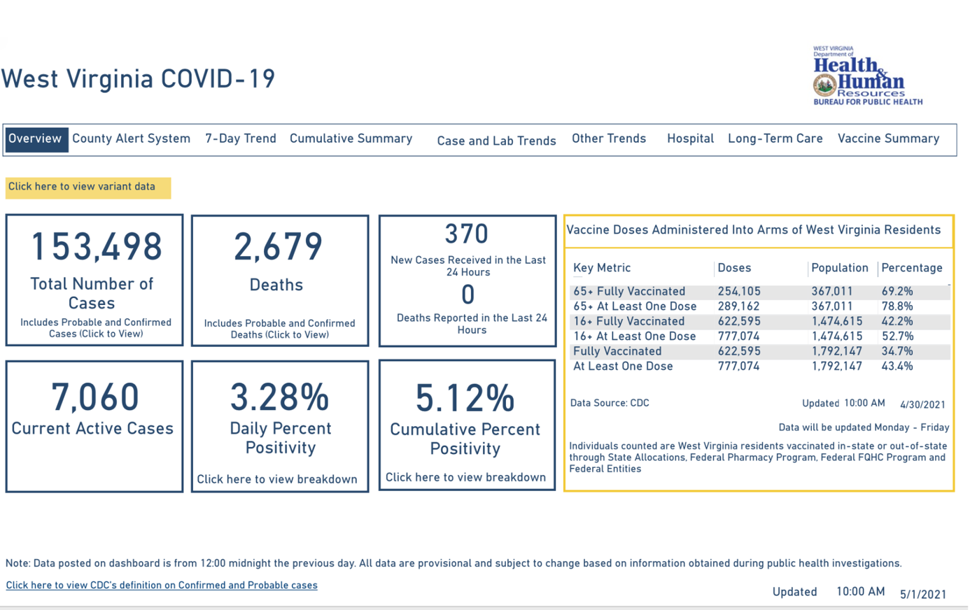 West Virginia COVID-19 Dashboard, 5-1-2021