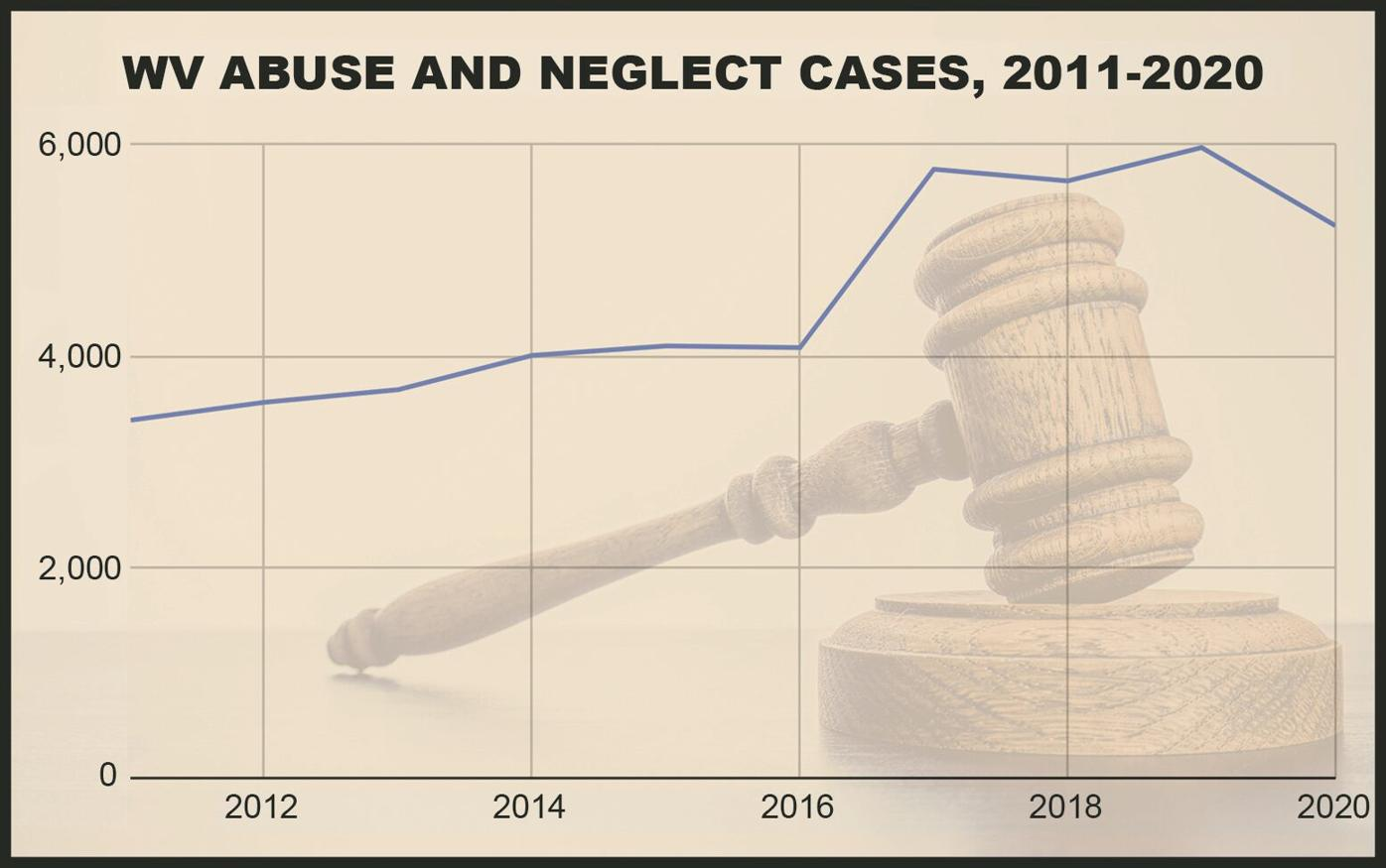 Abuse and neglect cases