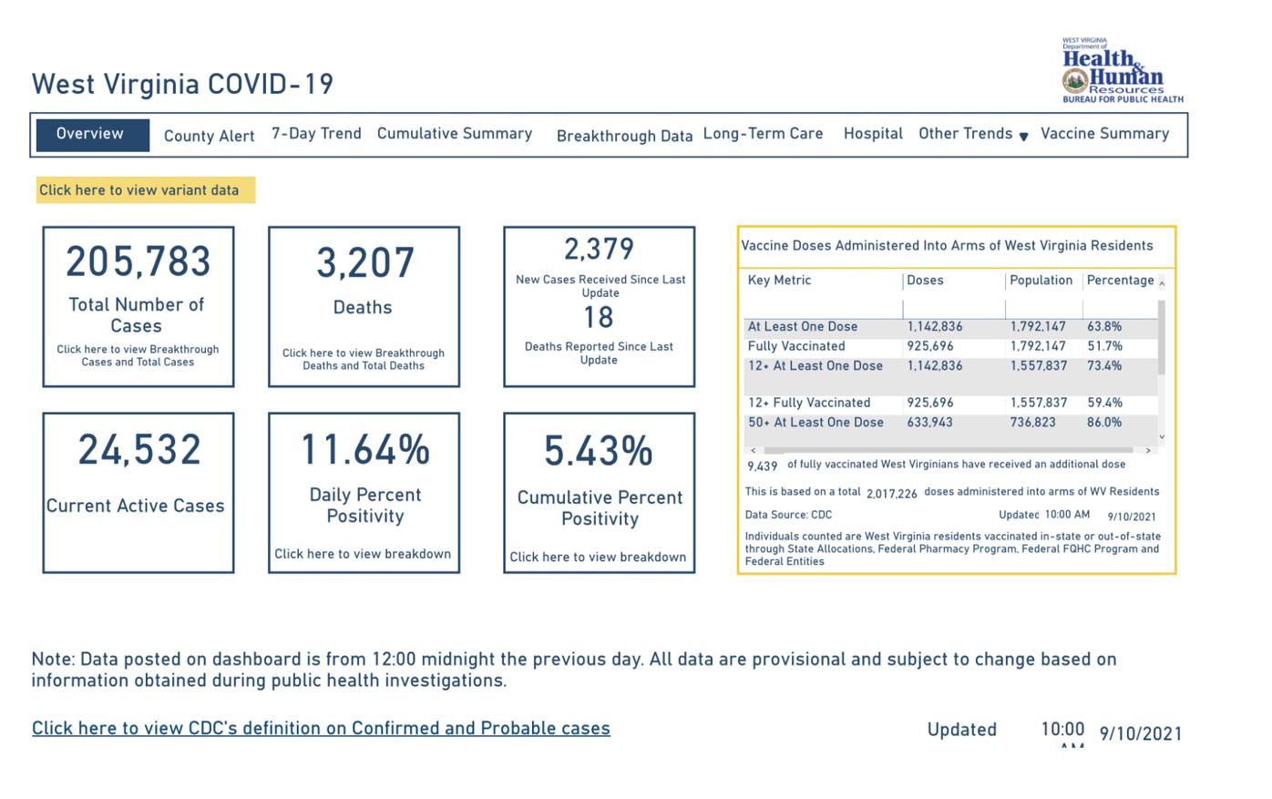 West Virginia COVID-19 Dashboard, 9-10-2021