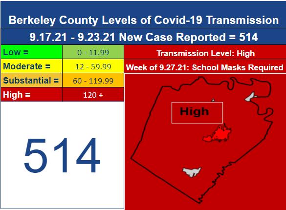 Berkeley County Health Department COVID-19 Update
