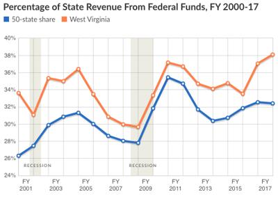 Federal revenue ratio
