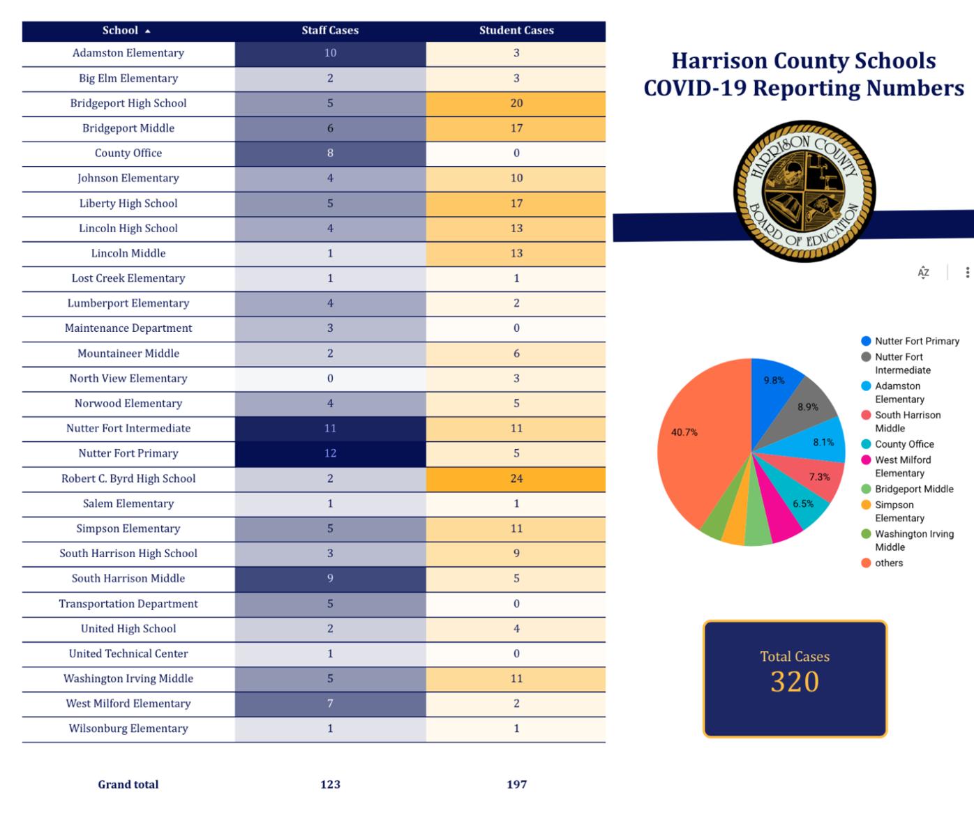 Harrison County COVID-19 tracker
