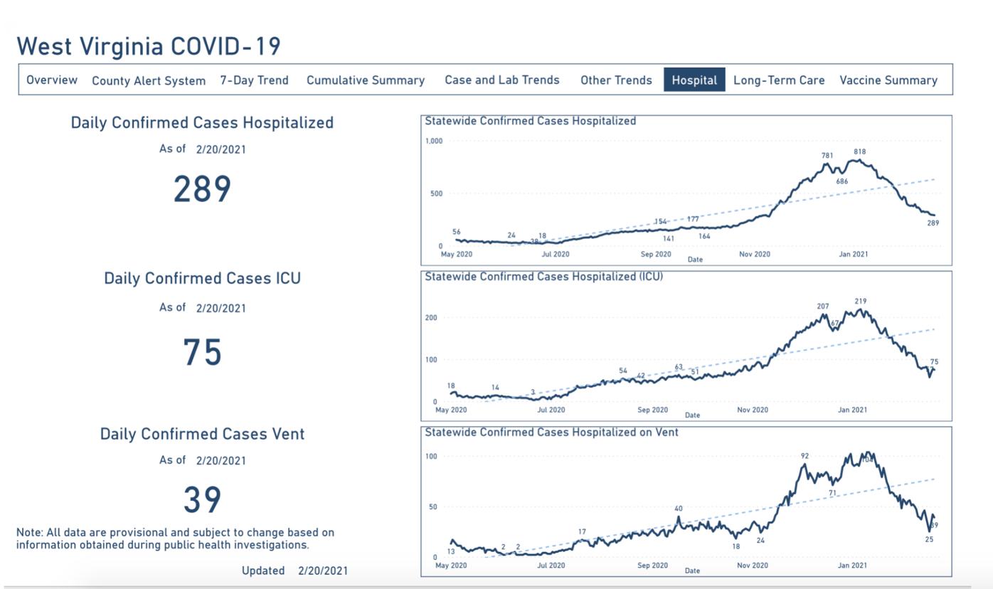 COVID-19 Hospitalizations, 2-21-2021