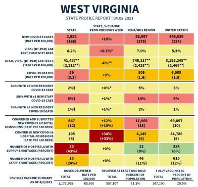Federal COVID Report chart