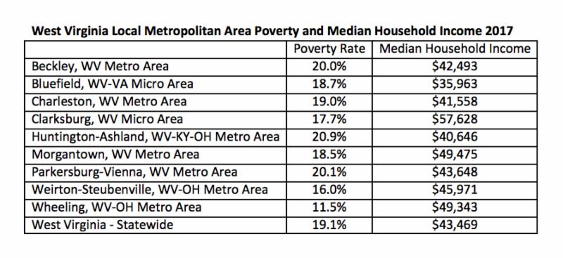 W.Va. Metro Area Poverty and Income 2017