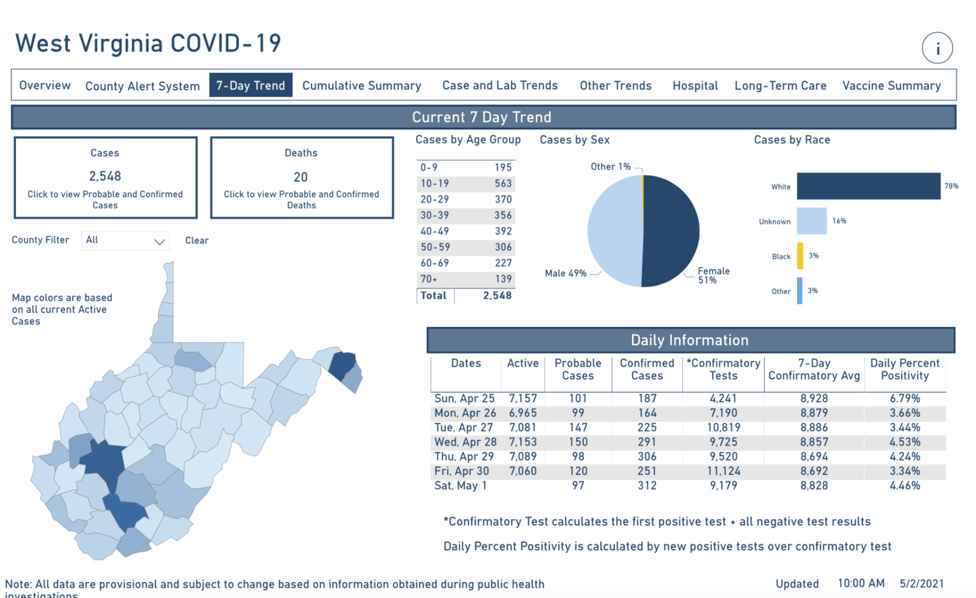 West Virginia COVID-19 Trends, 5-2-2021