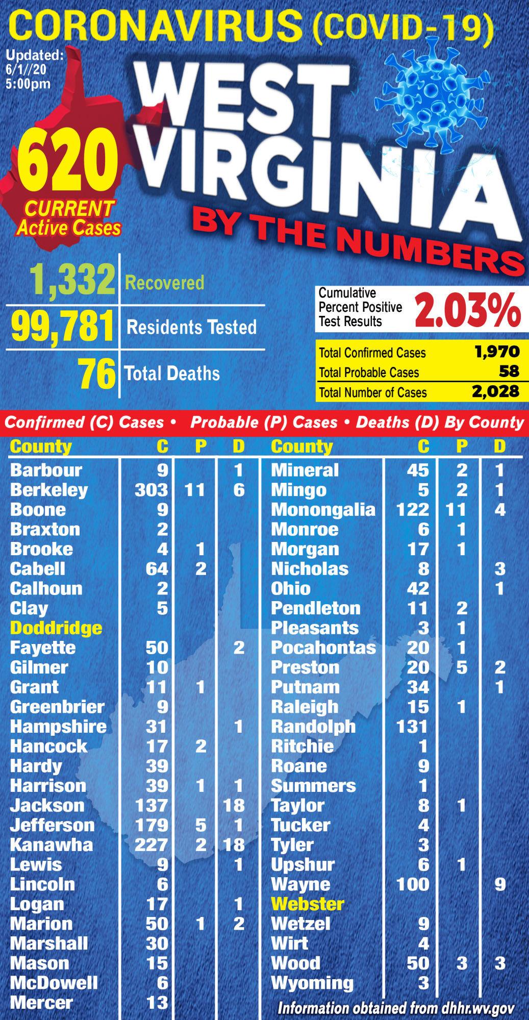 COVID Graphic 06-01