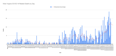 West Virginia COVID-19 Related Deaths by Day