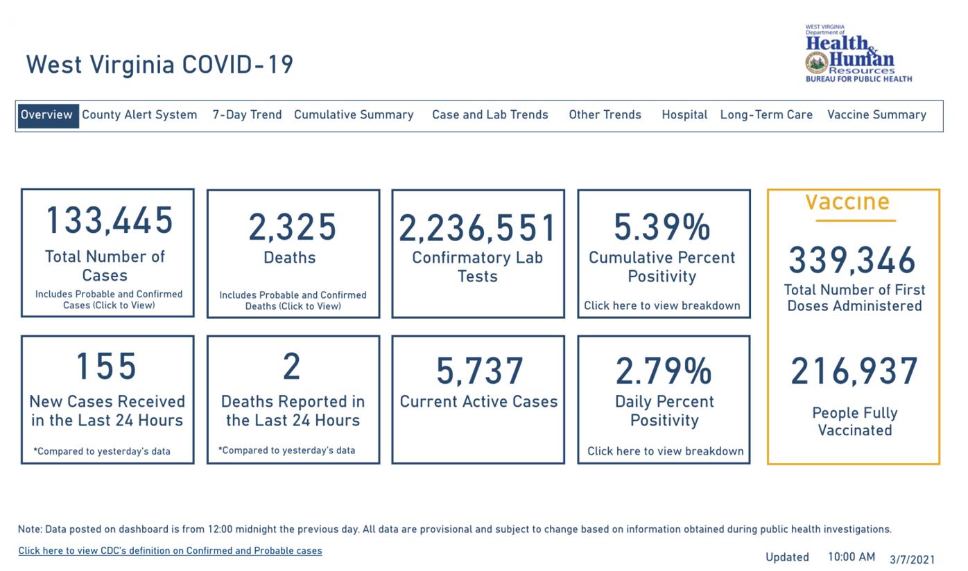 WV DHHR COVID-19 Dashboard, 3-7-2021