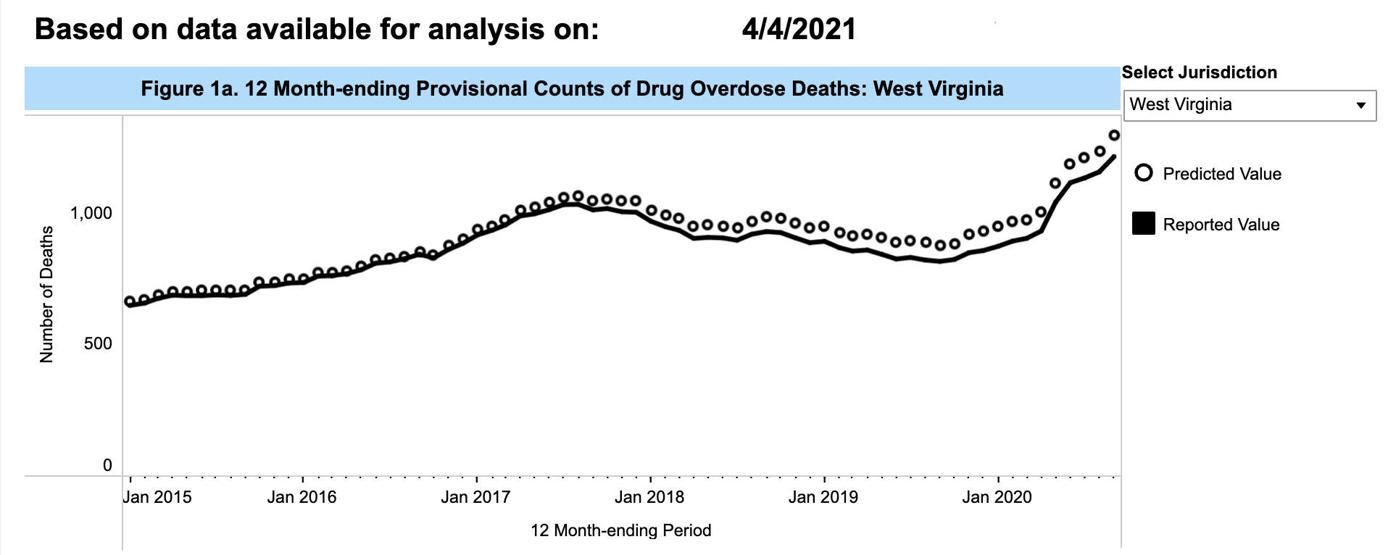 Overdoses graphic