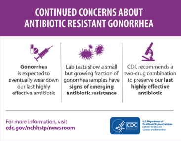 Gonorrhea resistance