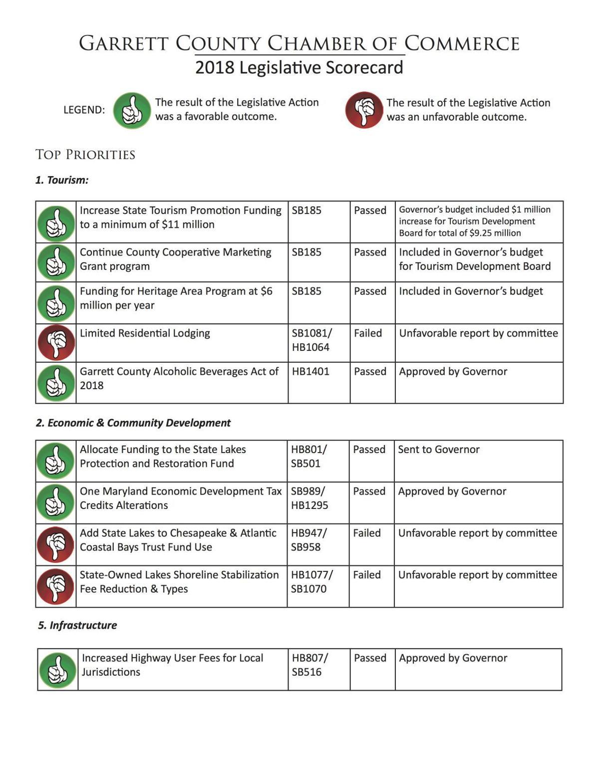 Legislative Scorecard 1