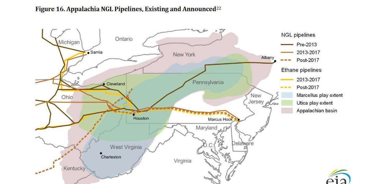 Storage hub pipeline routes