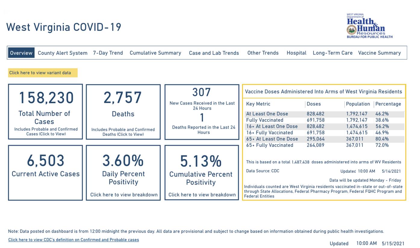 West Virginia COVID-19 Dashboard, 5-15-2021