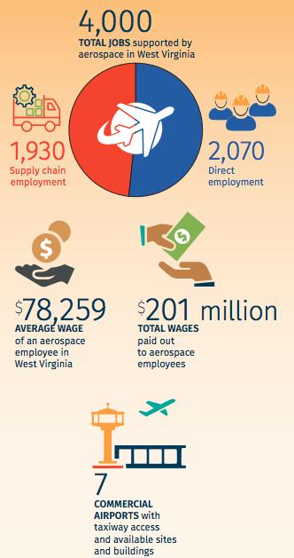 Aerospace workforce graphic