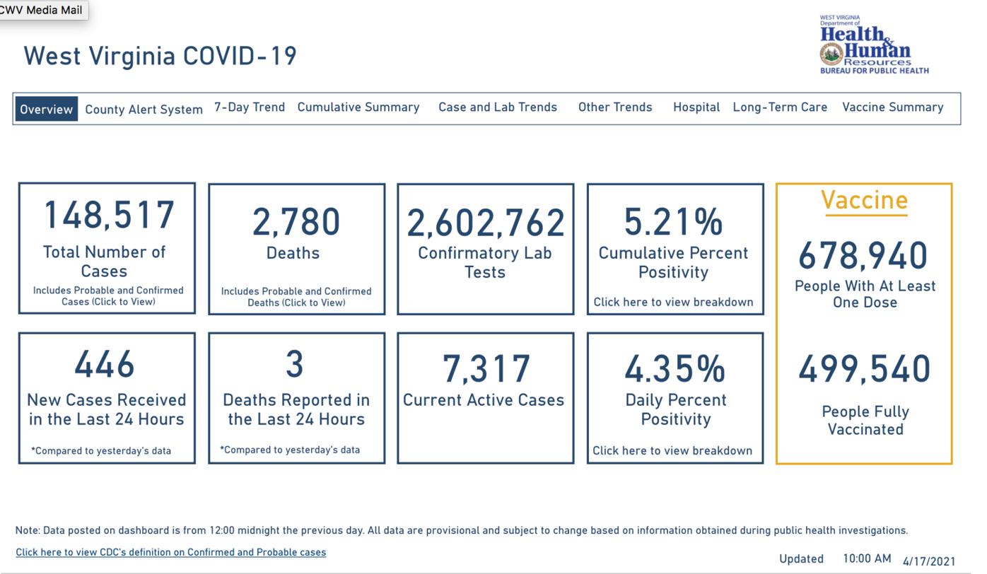 West Virginia COVID-19 Dashboard, 4-17-2021