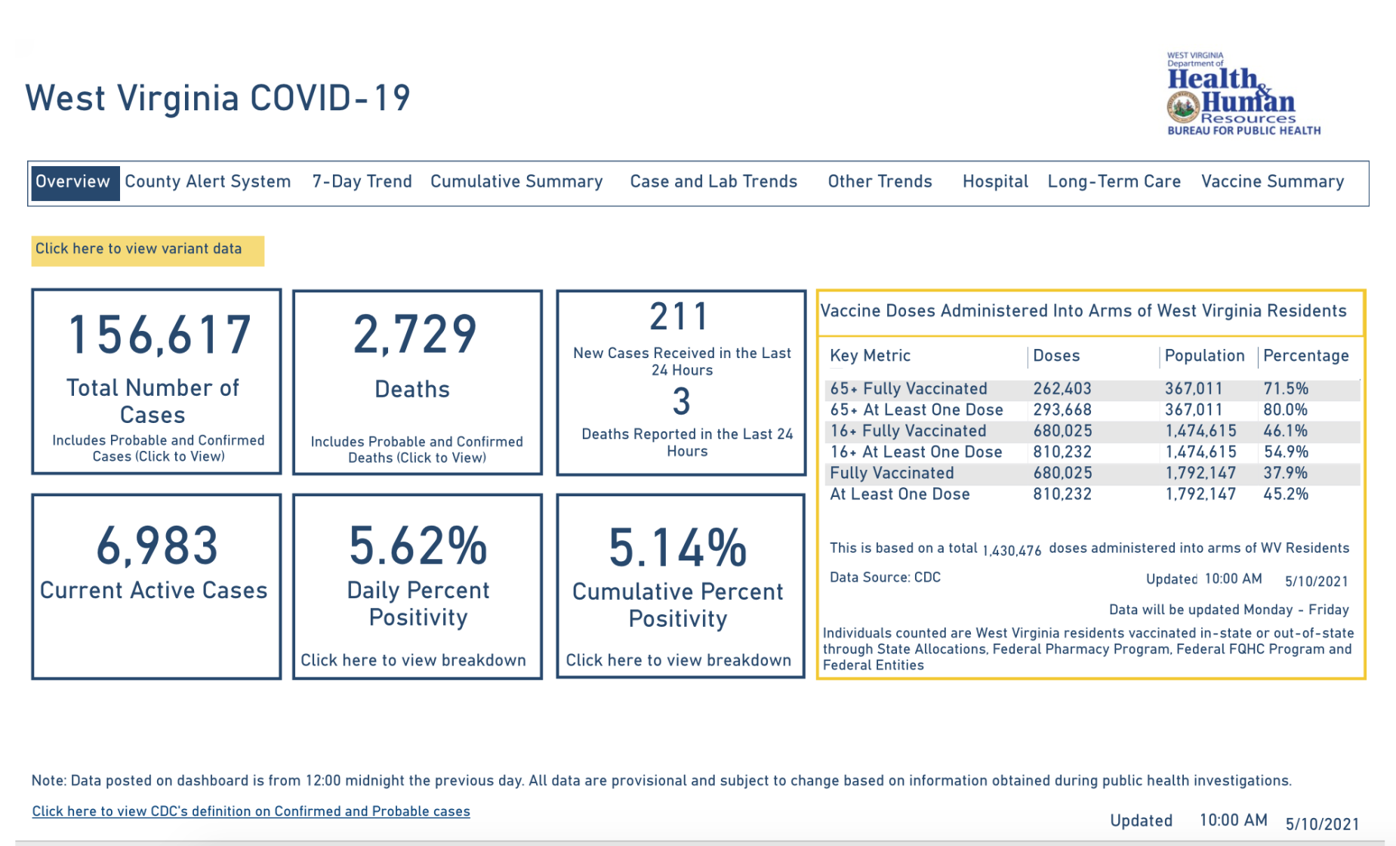 West Virginia COVID-19 Dashboard, 5-10-2021