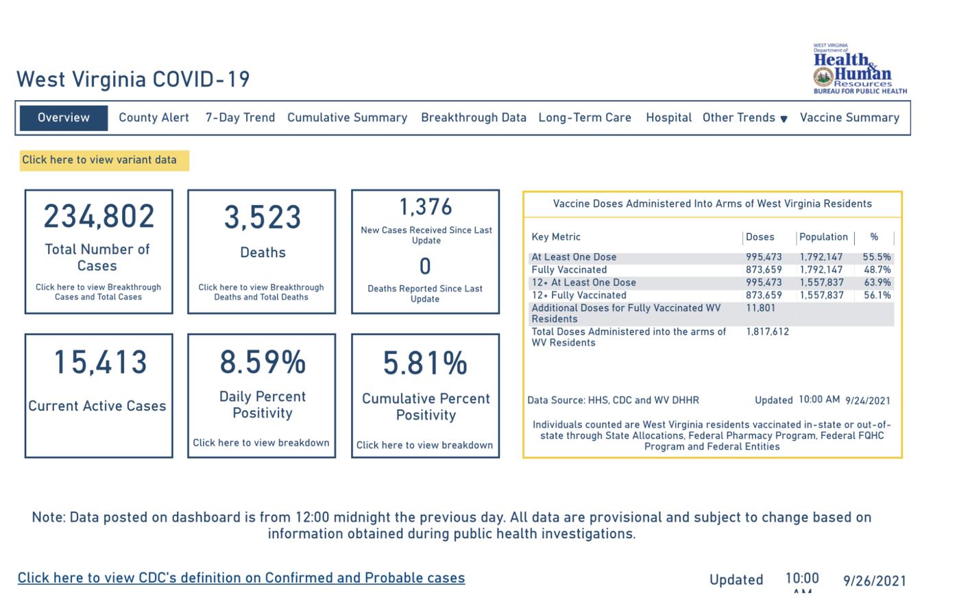 West Virginia COVID-19 Dashboard, 9-26-2021