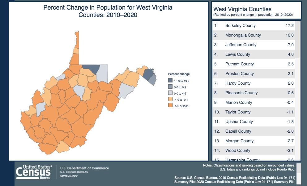 West Virginia Population Percentage Change 2010-2020