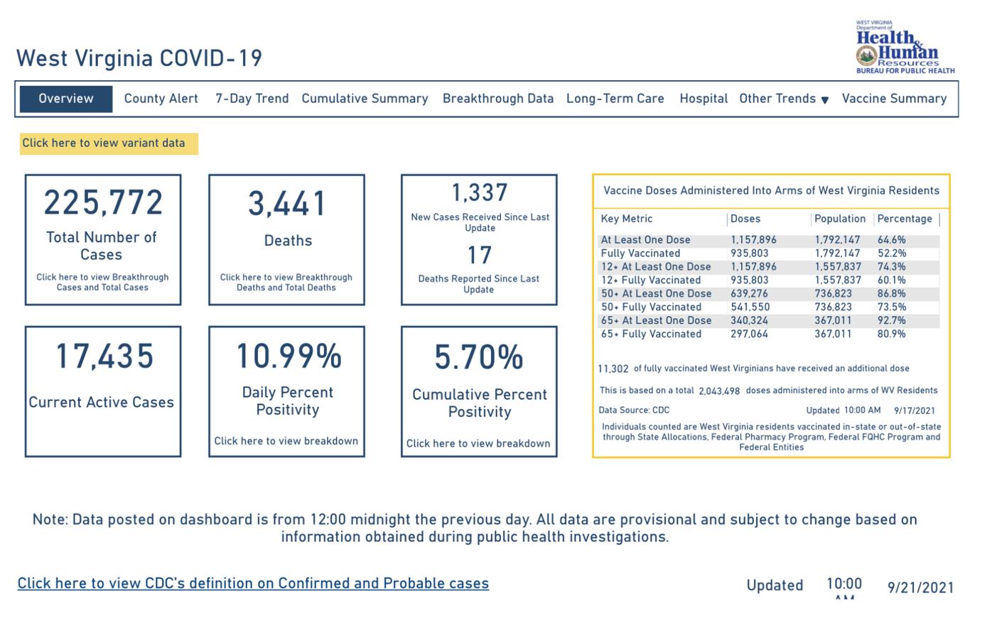 West Virginia COVID-19 Dashboard, 9-21-2021