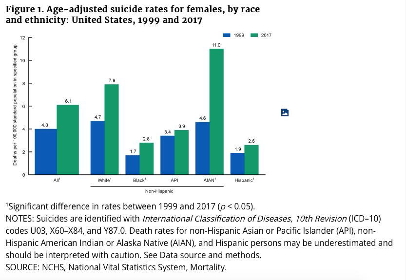 Female suicides