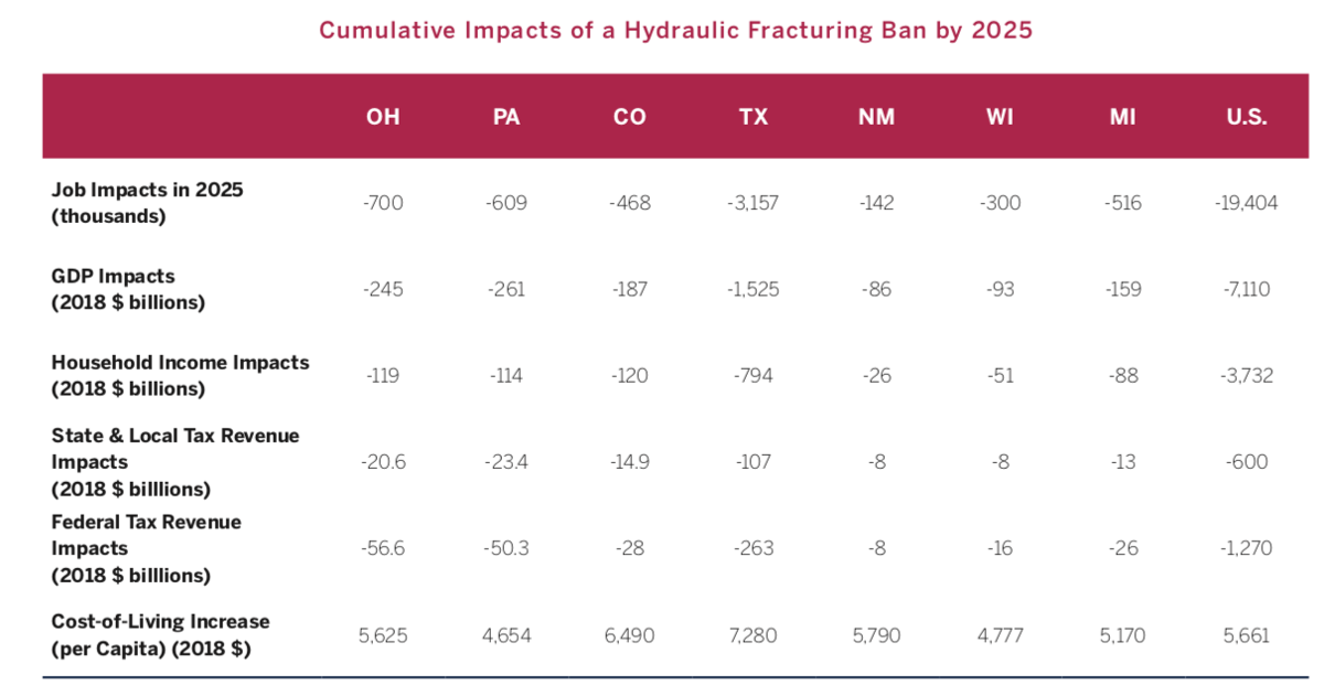 Fracking ban impact graphic