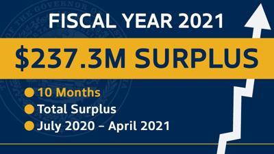 Surplus graphic