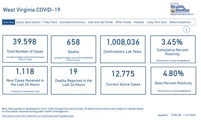 WV DHHR Dashboard, 11-21-2020