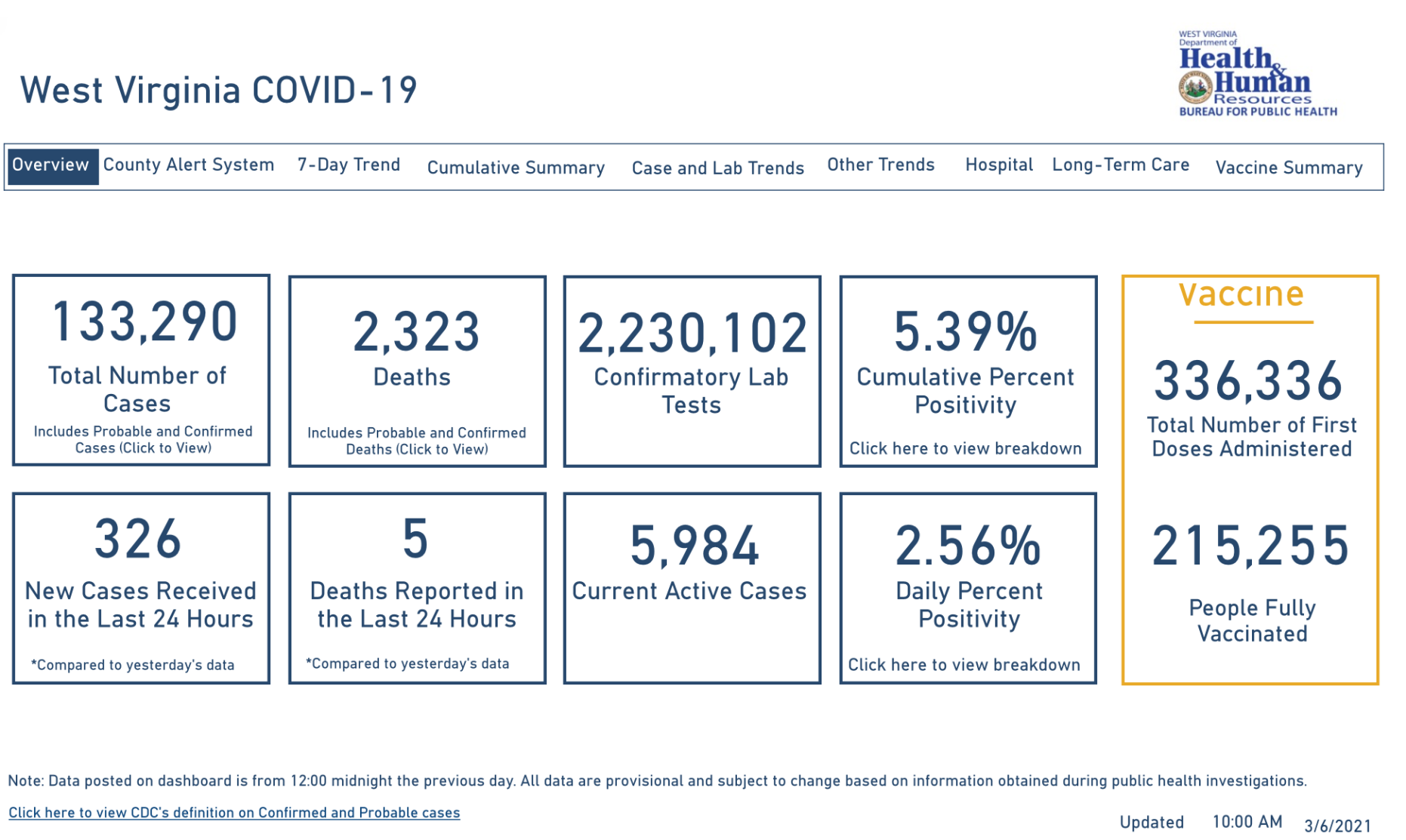WV DHHR Dashboard, 3-6-2021