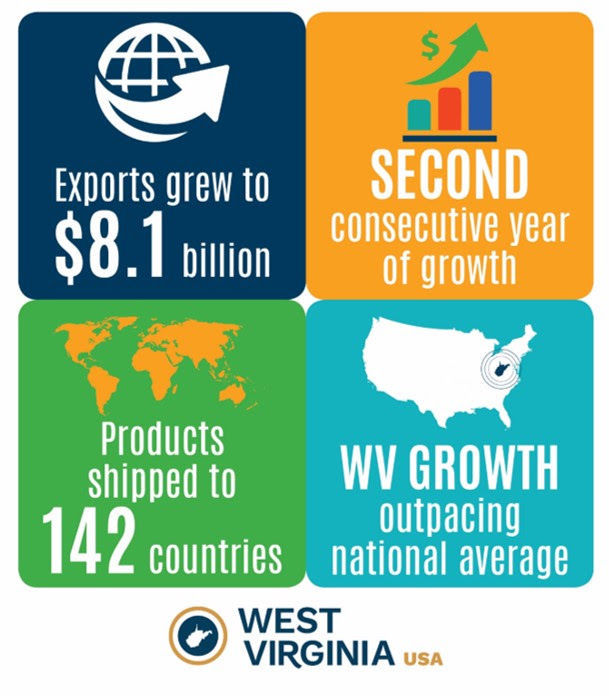 WV exports