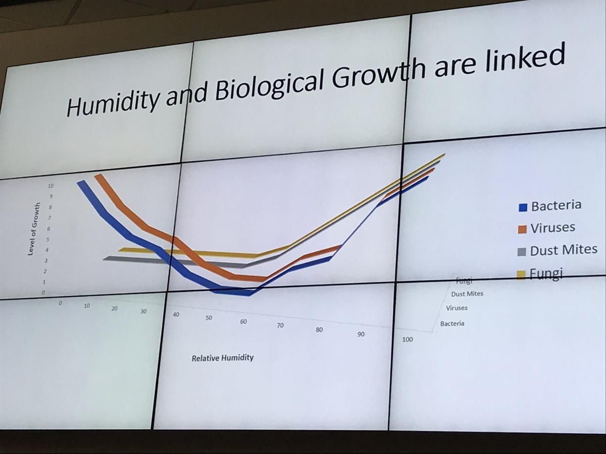 Biological growth