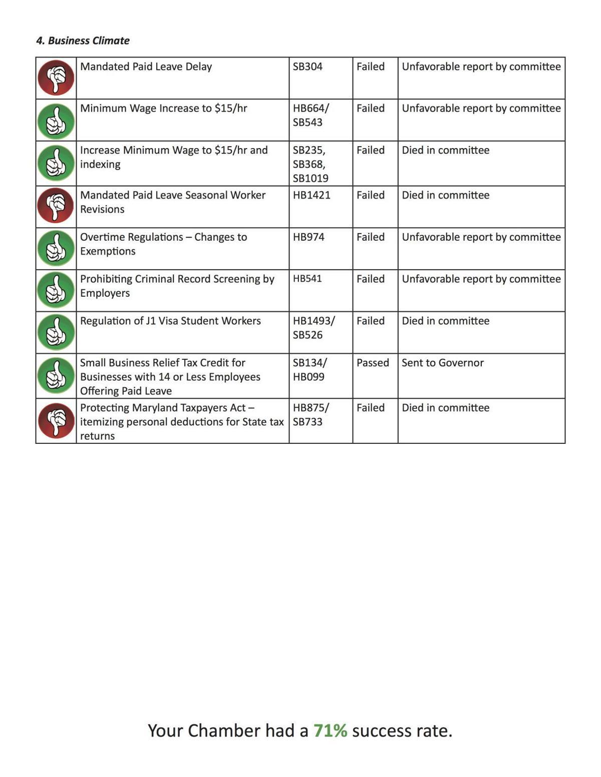 Legislative Scorecard 2