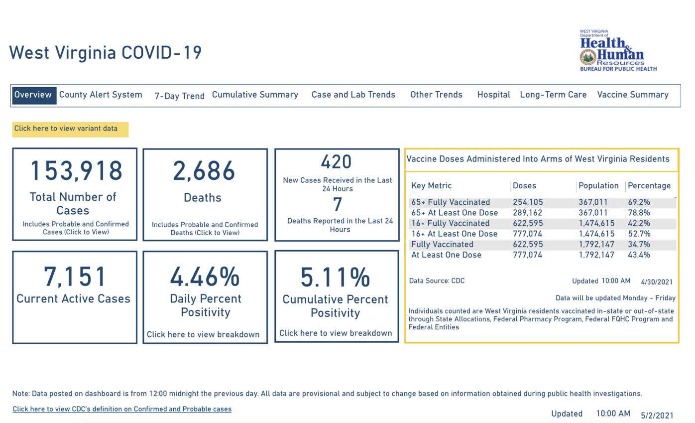 West Virginia COVID-19 Dashboard, 5-2-2021