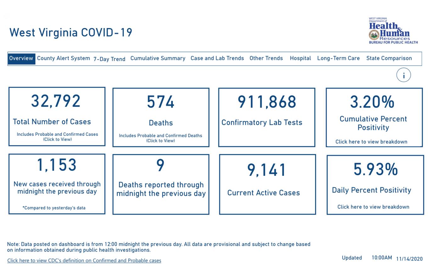 WVDHHR COVID-19 Dashboard, 11-14-2020
