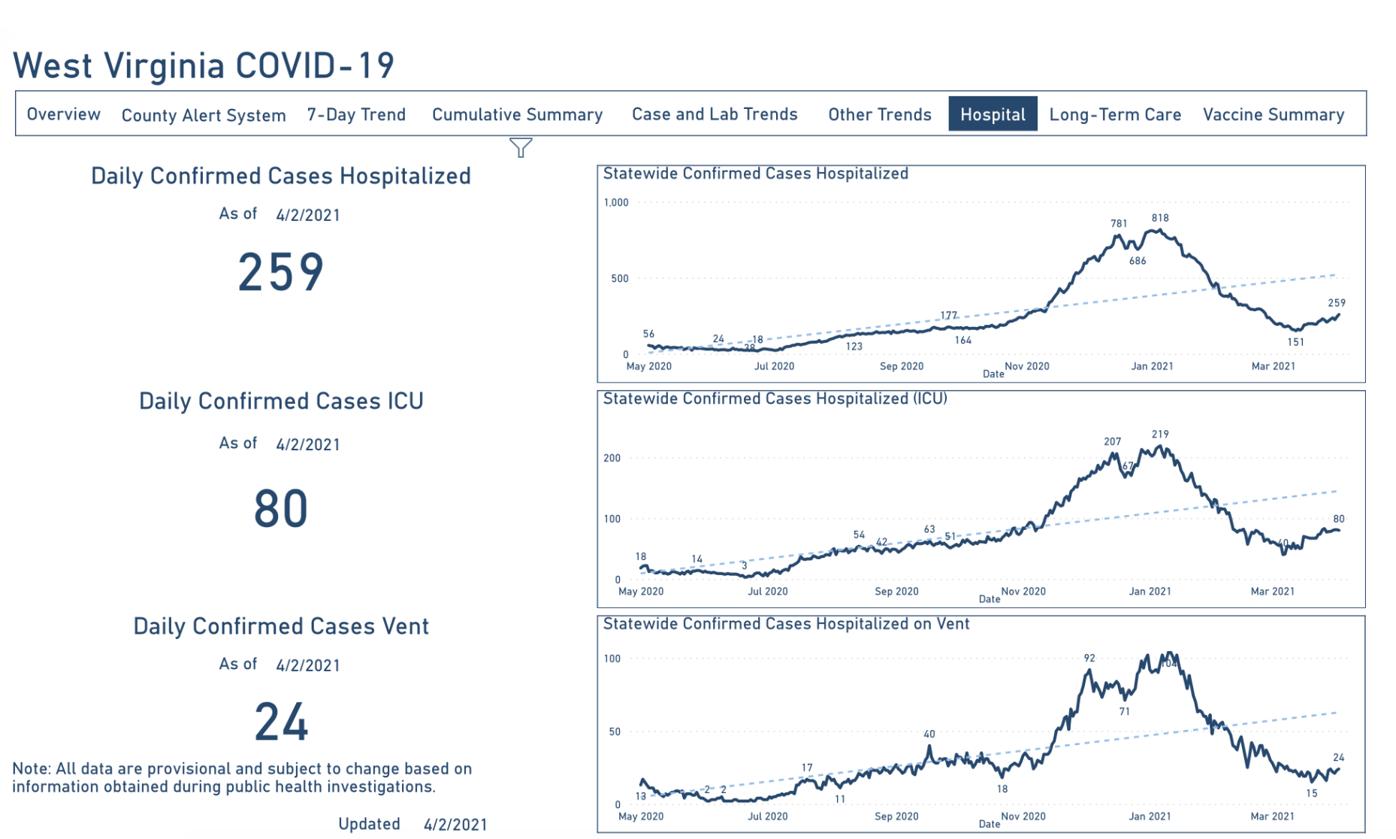 West Virginia COVID-19 Hospitalizations, 4-3-2021